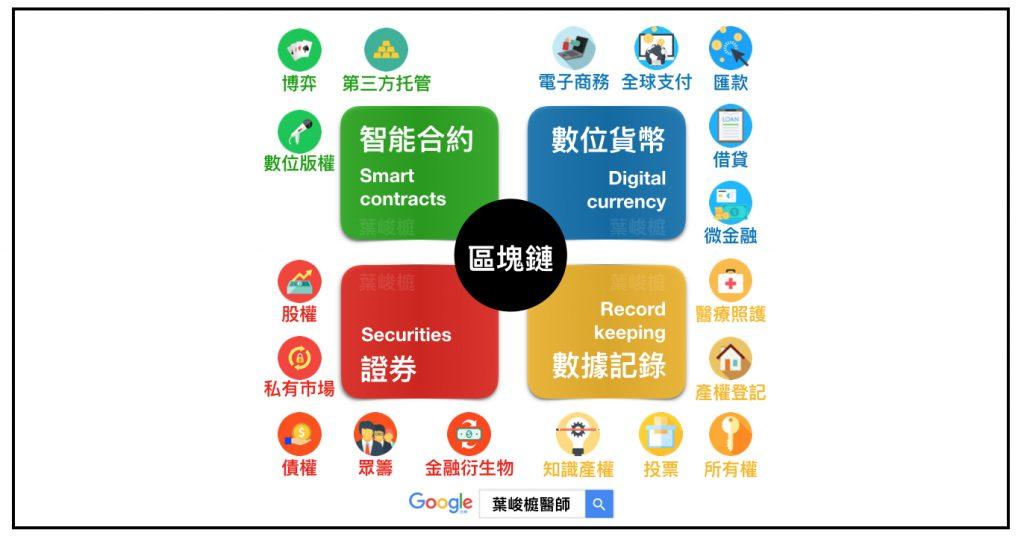 blockchain bubble