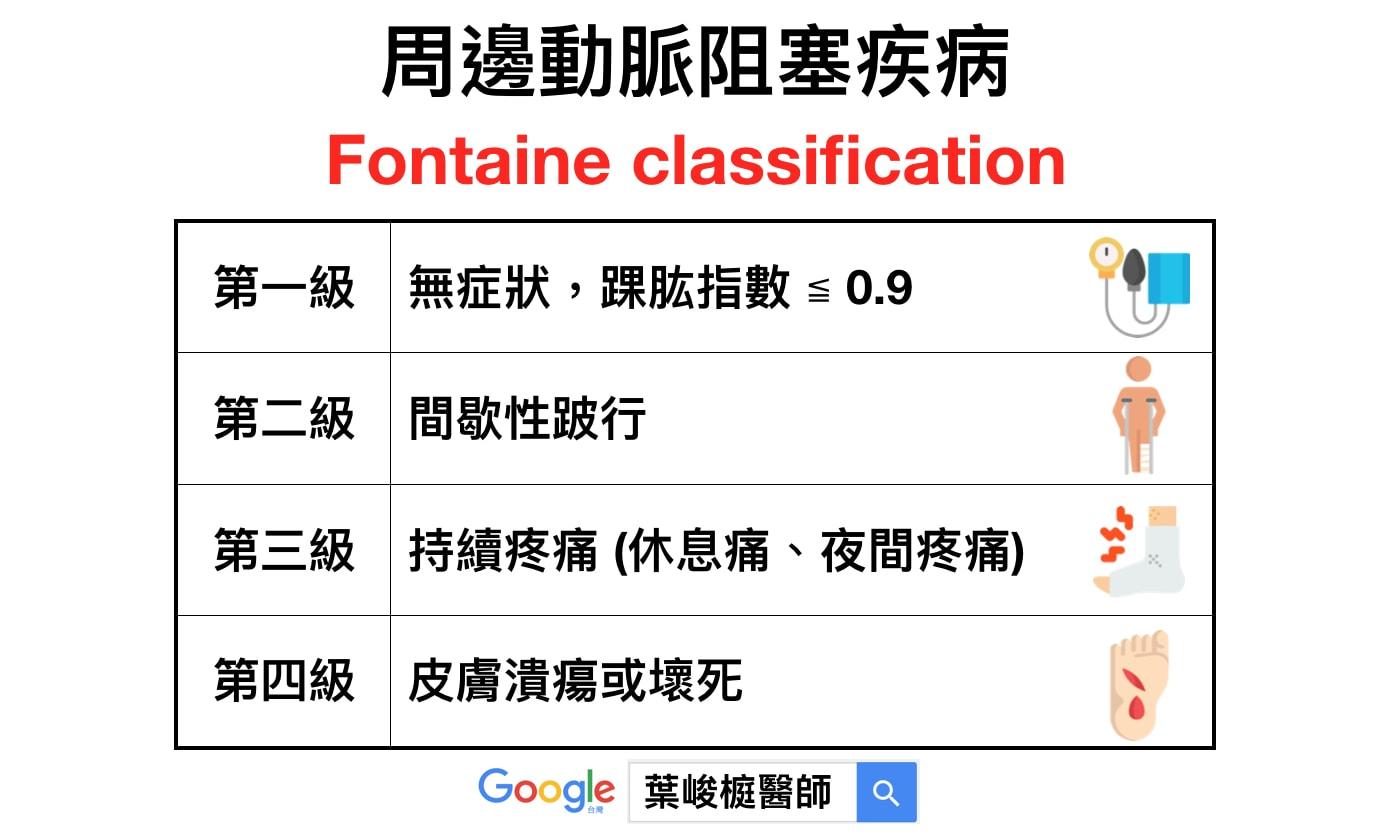周邊動脈阻塞疾病 Fontaine classification
