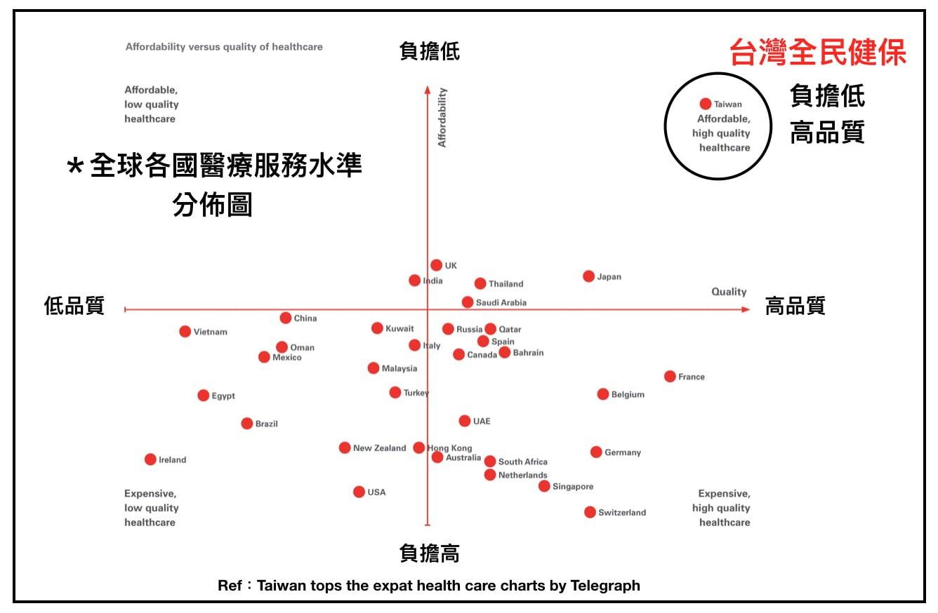 全民健康保險, Taiwan National Health Insurance