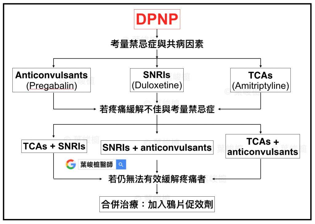 台灣糖尿病周邊神經病變臨床指引